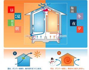 ソーラーサーキット工法